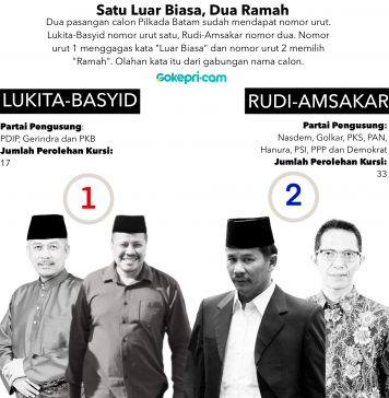 Infografis Pilkada Batam