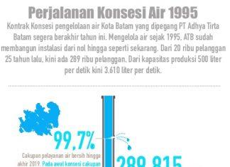 Infografis pengelolaan air Batam