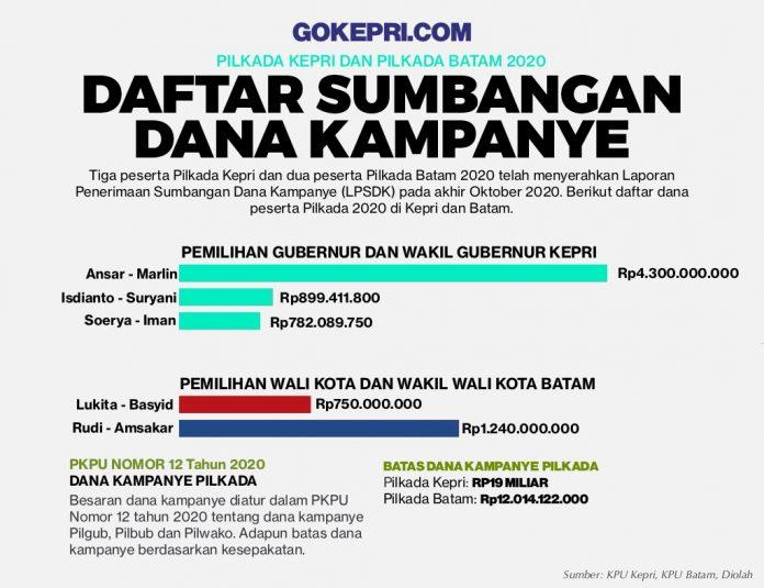 Dana Kampanye Kepri