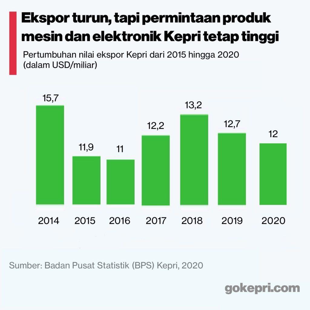 Ekspor kepri 2020