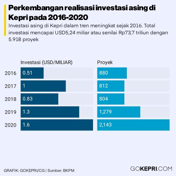 Data investasi kepri
