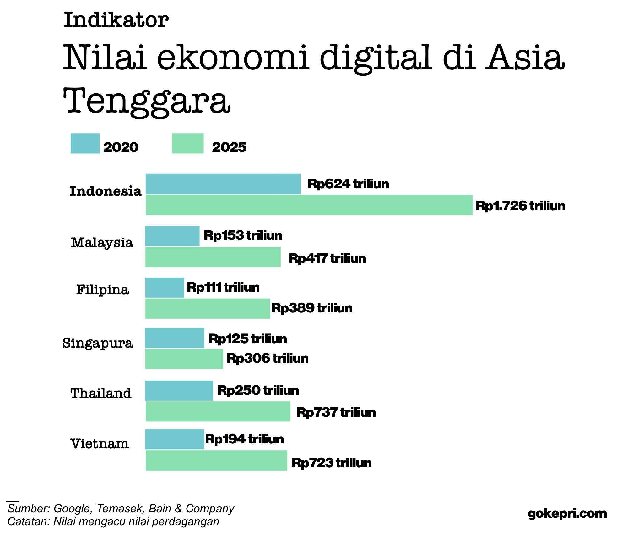 Nilai ekonomi digital