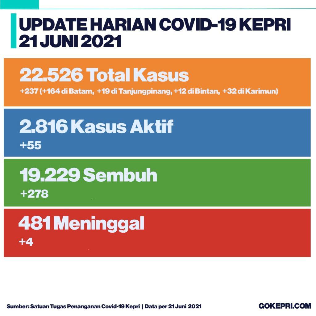 Update Covid-19 Kepri