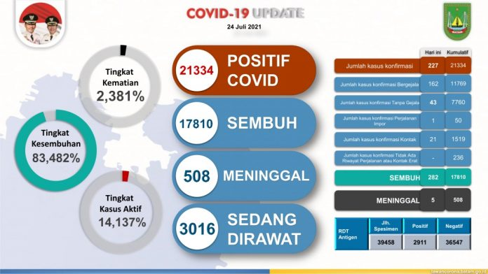Covid-19 Batam per 24 Juli