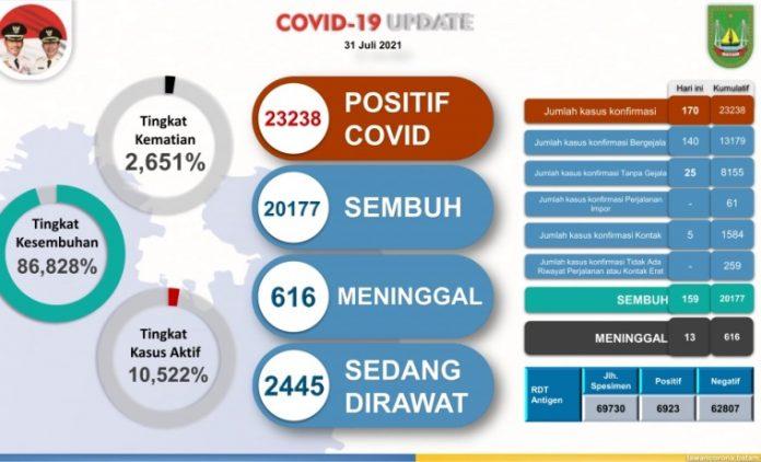 Data perkembangan kasus Covid-19 di Kota Batam per 31 Juli 2021.