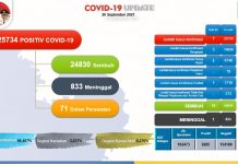 Kasus COVID-19 Kota Batam per 20 September 2021