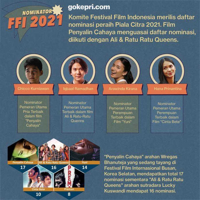 Nominasi FFI 2021